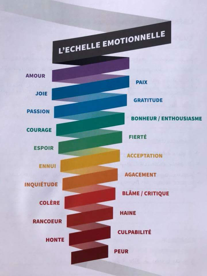 Pyramide Emotionnelle - Zen-Planet